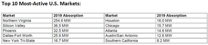 Top-10-Most-Active-US-Data-Center-Markets---CBRE-2019.jpg