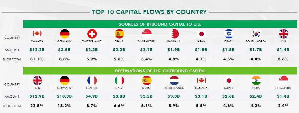 Top-Capital-Flows-2019.jpg