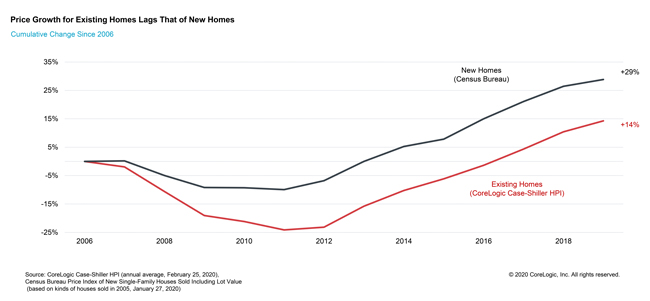 caseshillercharts2020_price-growth-for-existing-homes-lags-that-of-new-homes.jpg