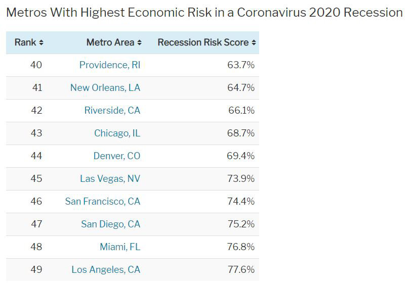 Metros-with-highest-economic-risk-in-a-coronavirus-2020-recession.png
