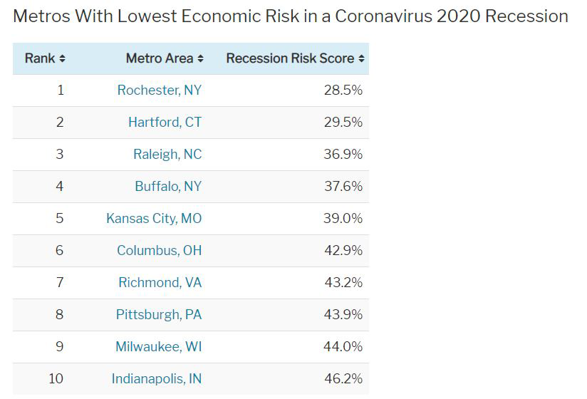Metros-with-lowest-economic-risk-in-a-coronavirus-2020-recession.png