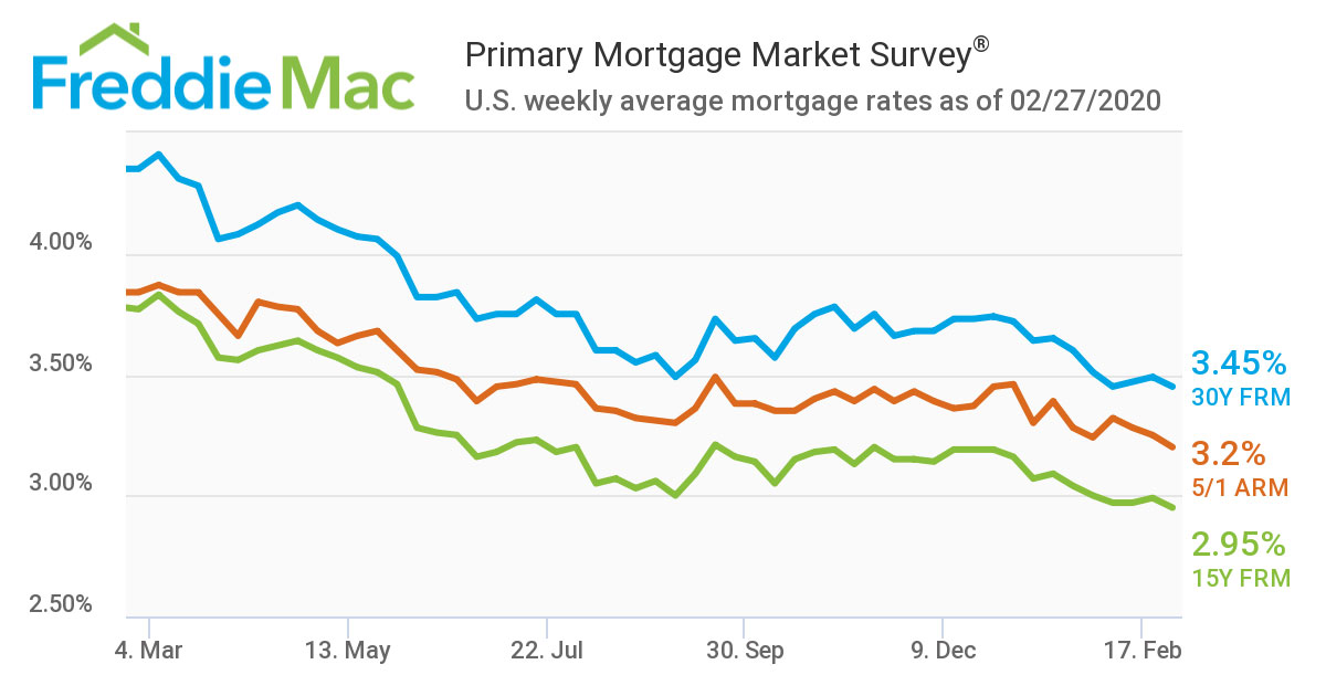 Primary-Mortgage-Market-Survey-Feb-2020-2.jpg