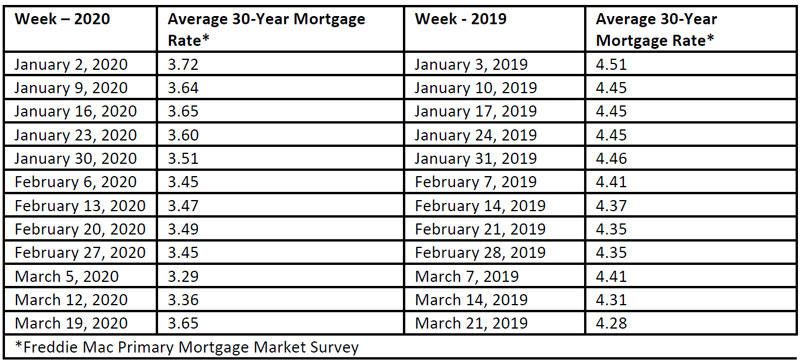 Primary-Mortgage-Market-Survey-march-2020.jpg