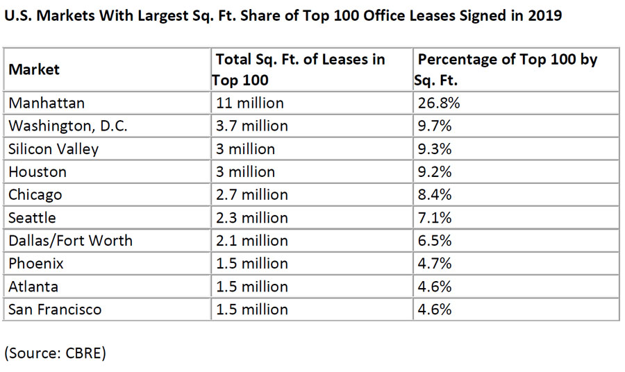 US-Markets-With-Largest-SqFt-Share-of-Top-100-Office-Leases-Signed-in-2019.jpg
