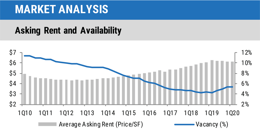 1Q20 Central Florida Industrial Report - Asking Rent Chart-01.jpg