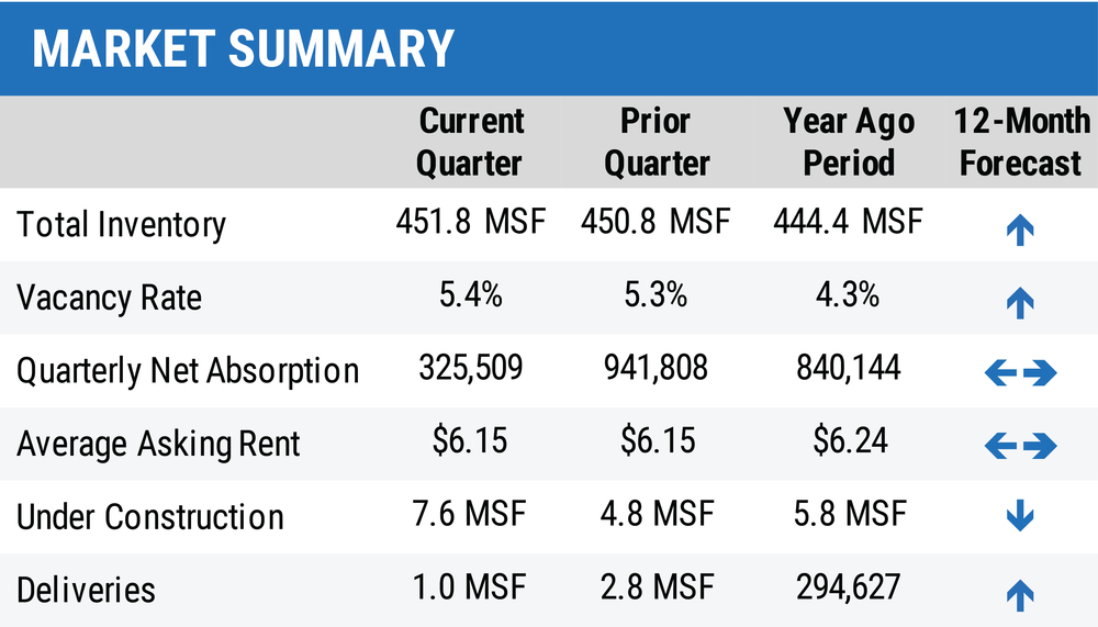 1Q20 Central Florida Industrial Report - Market Summary Table-01.jpg