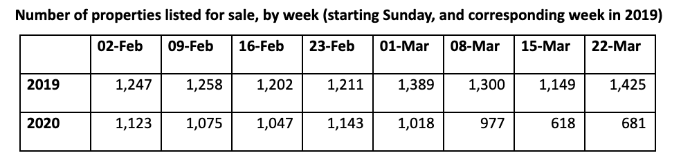 Number-of-properties-listed-for-sale-by-week.png