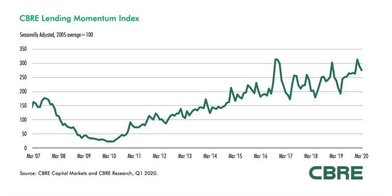 CBRE-Lending-Momentum-Index-May-2020.jpg