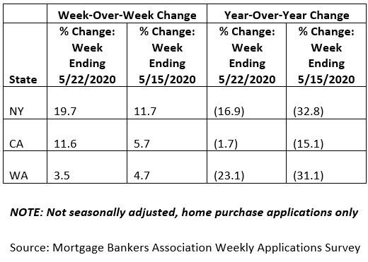 May-2020-Weekly-Mortgage-Applications-Survey.jpg