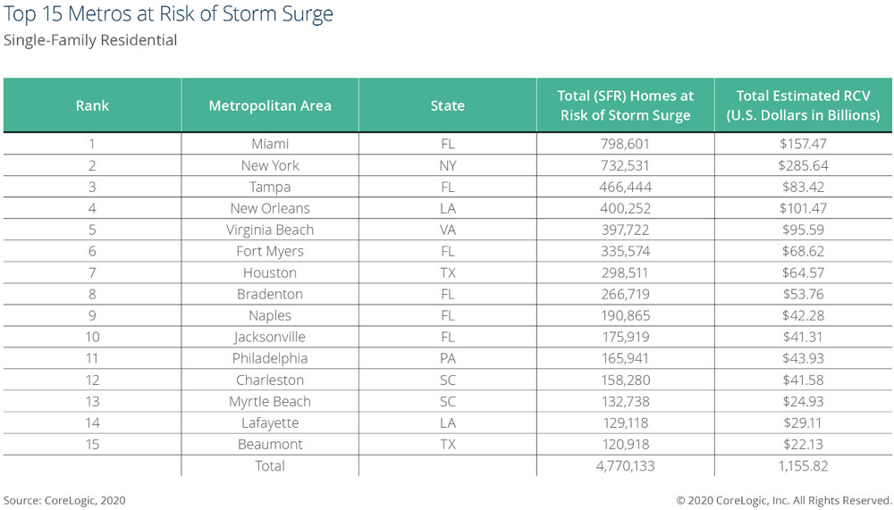 Top-15-US-Metros-at-Risk-of-Storm-Surge.jpg