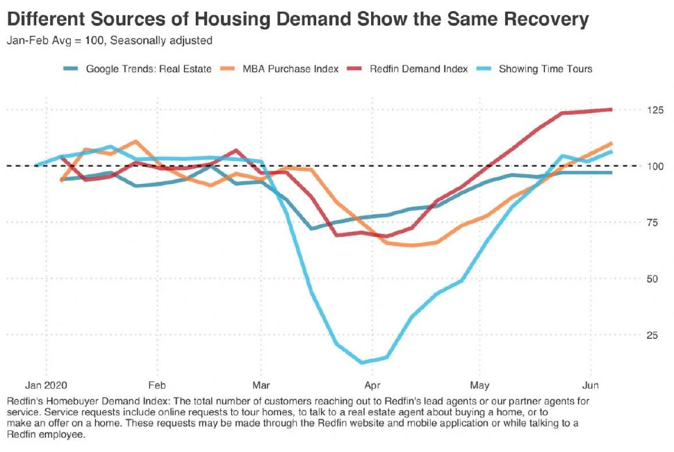 Different-Sources-of-Housing-Demand-Show-the-Same-Recovery.jpg