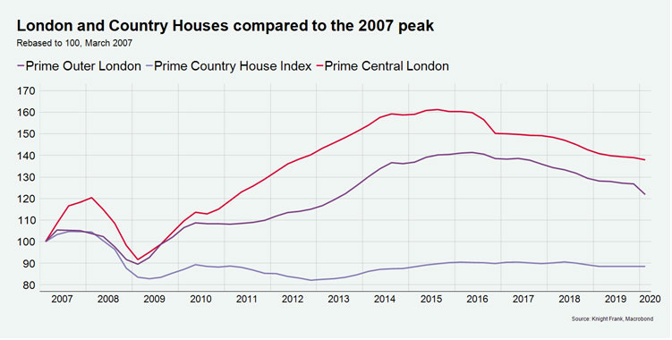 WPJ News | London and Country Houses compared to the 2007 peak