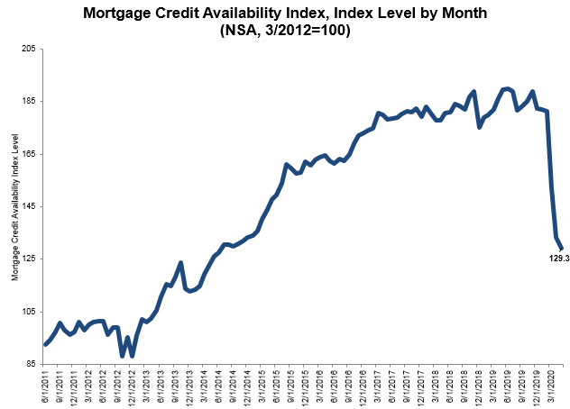 Mortgage-Credit-Availability-Index-May-2020.jpg