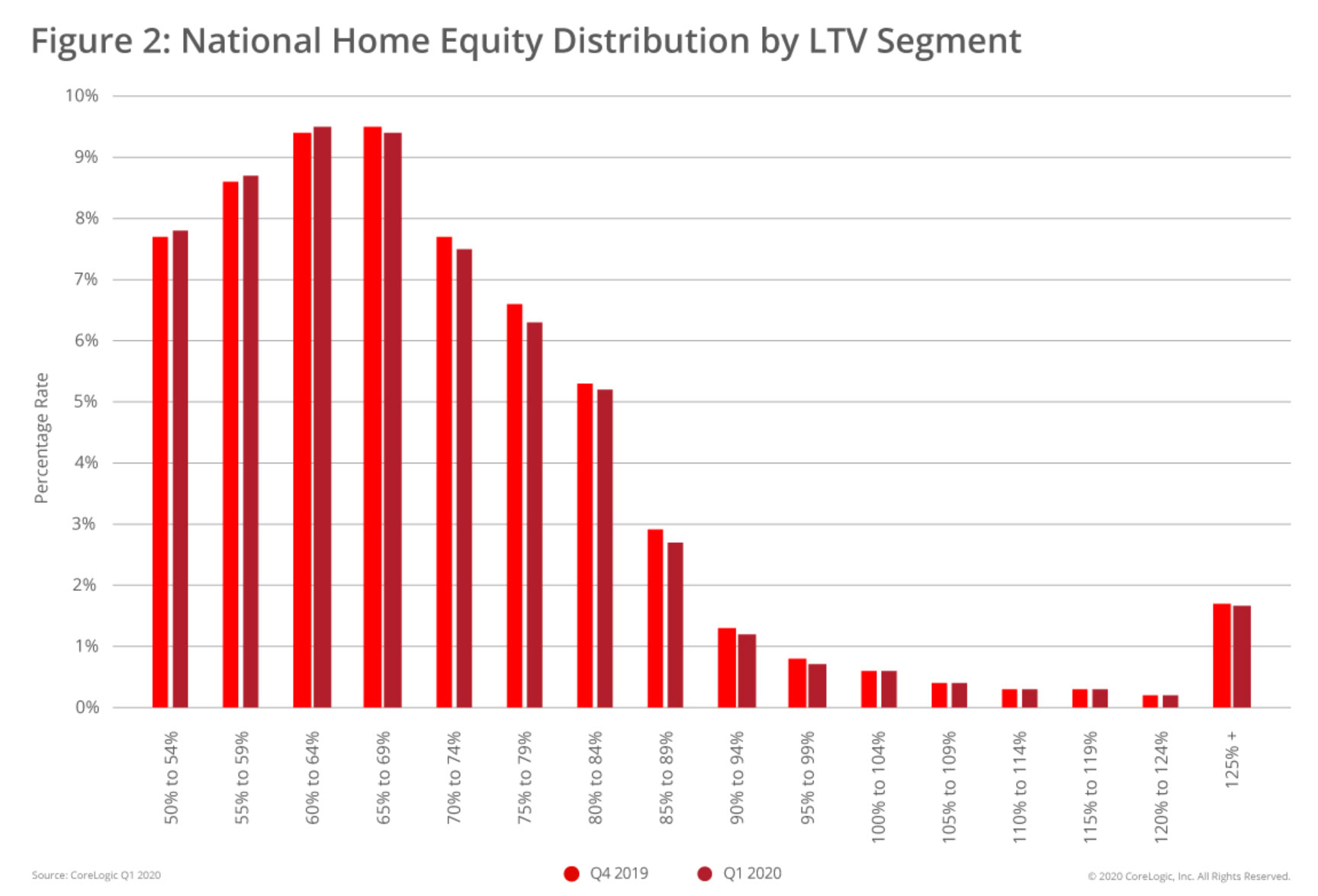 National-Home-Equity-Distribution-by-LTV-Segment-Q1-2020.jpg