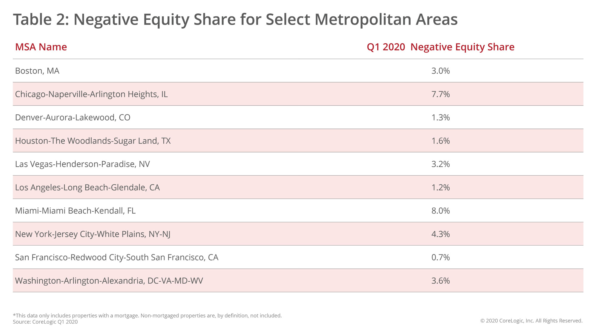 WPJ News | Negative Equity Share for Select Metropolitan Areas Q1 2020