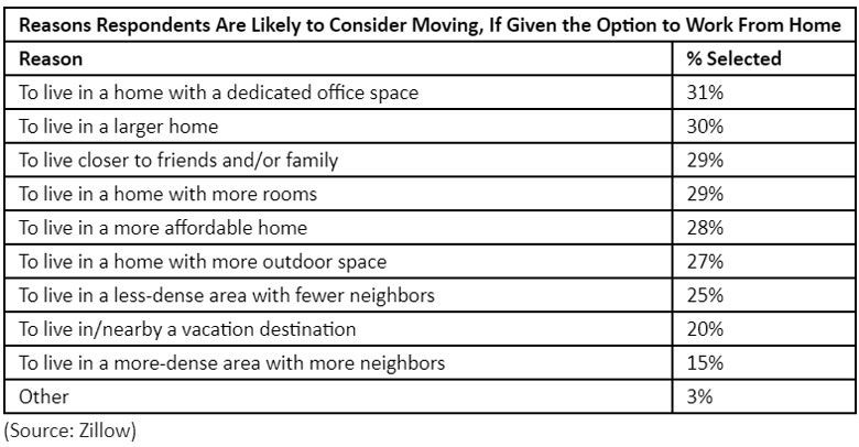 Reasons-Respondents-Are-Likely-to-Consider-Moving-If-Given-the-Option-to-Work-From-Home.jpg
