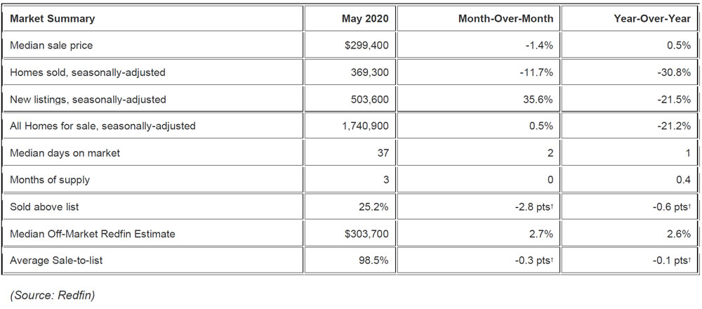 Redfin-housing-reports,-COVID-19-impact-on-housing-industry-in-2020.jpg