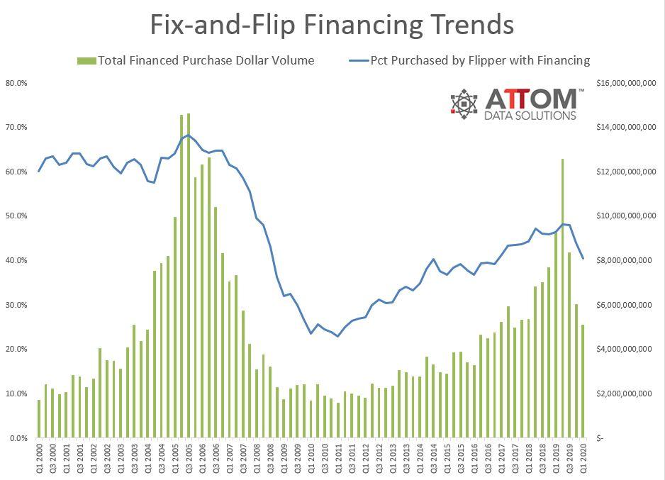 U.S.-Home-Fix-and-Flip-Finance-Trends.jpg