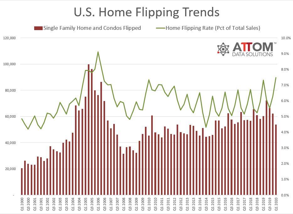U.S.-Home-Flipping-Rate-Chart.jpg