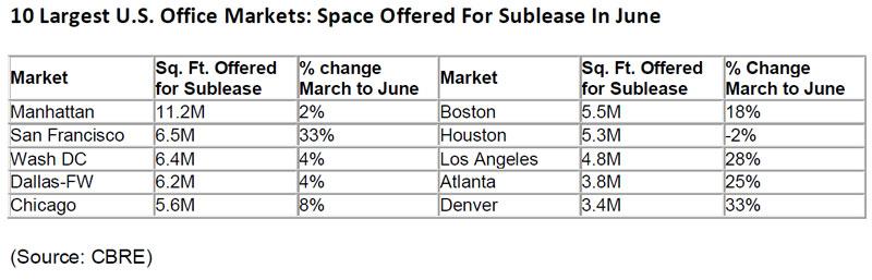 CBRE-2020-office-market-report-July.jpg