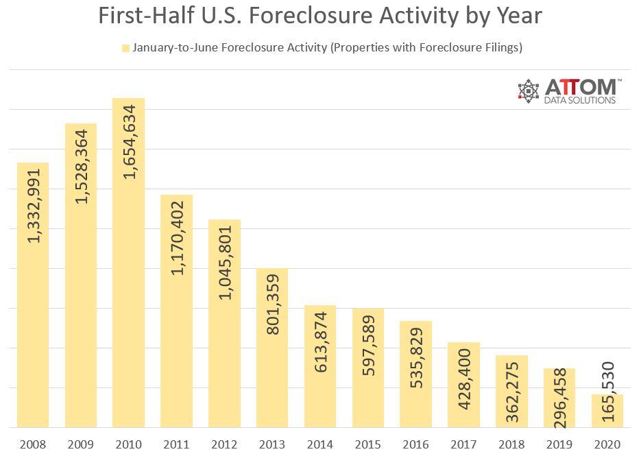 Foreclosure-Activity-First-Half-Year-2020.jpg
