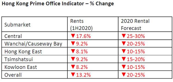 Hong-Kong-Prime-Office-Indicator-H1-2020.jpg