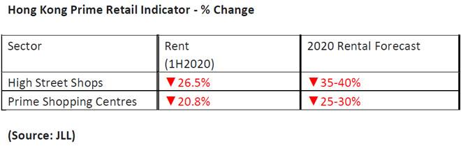 Hong-Kong-Prime-Retail-Indicator-H1-2020.jpg