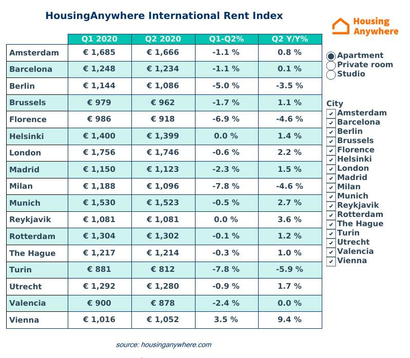 HousingAnywhere-International-Rent-Index-Q2-2020-Table.jpg
