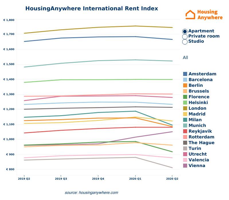WPJ News | HousingAnywhere International Rent Index Q2 2020