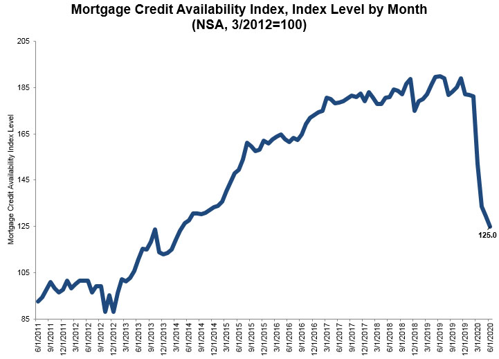 Mortgage-Bankers-Association-June-2020-Mortgage-Credit-Availability-Index.jpg