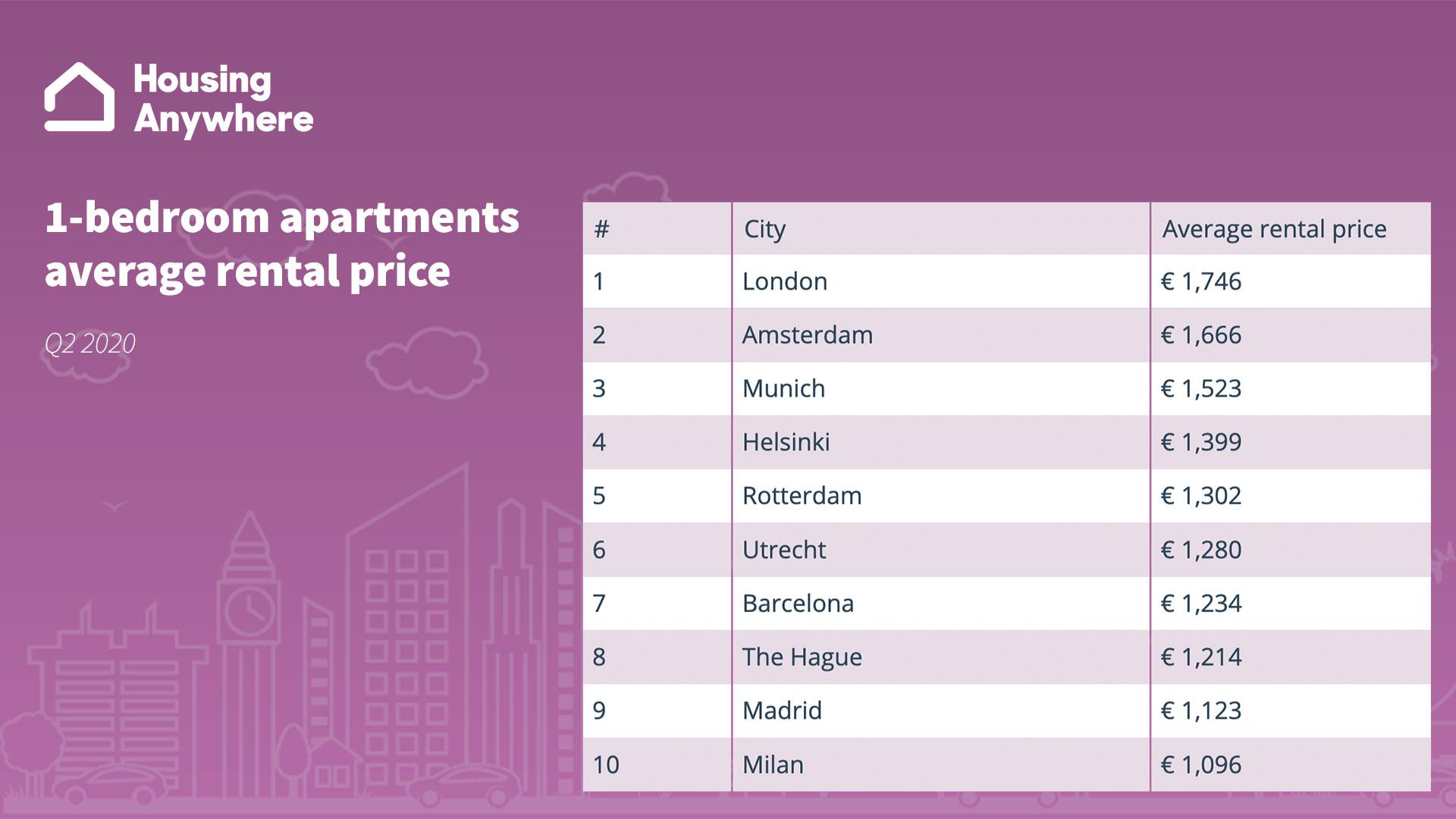 WPJ News | One Bedroom Apartments Average Rental Price Q2 2020