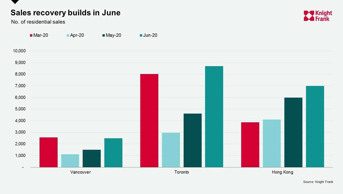 WPJ News | Sales recovery bulds in June 2020