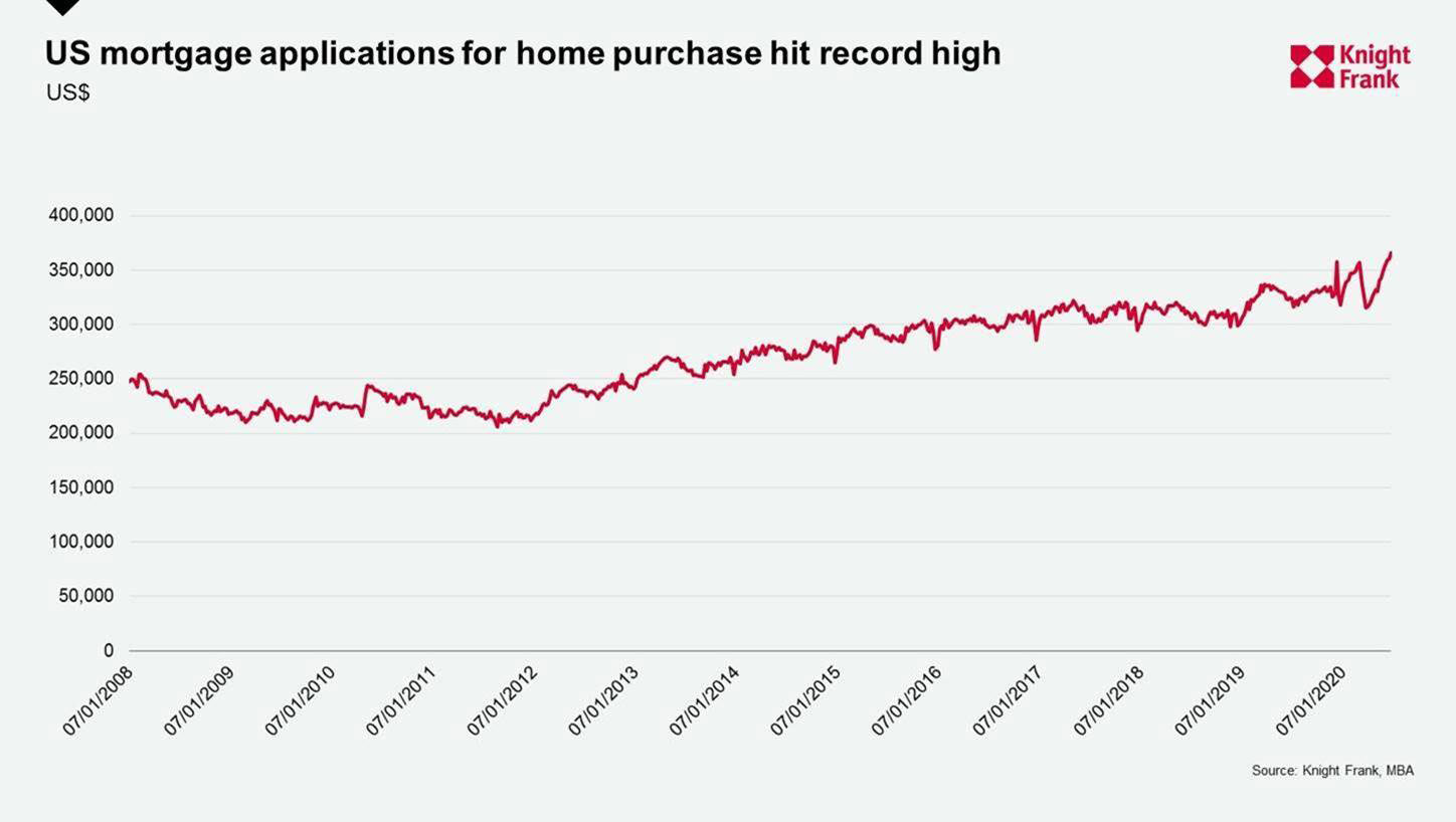 WPJ News | US mortgage applications for home purchases July 2020