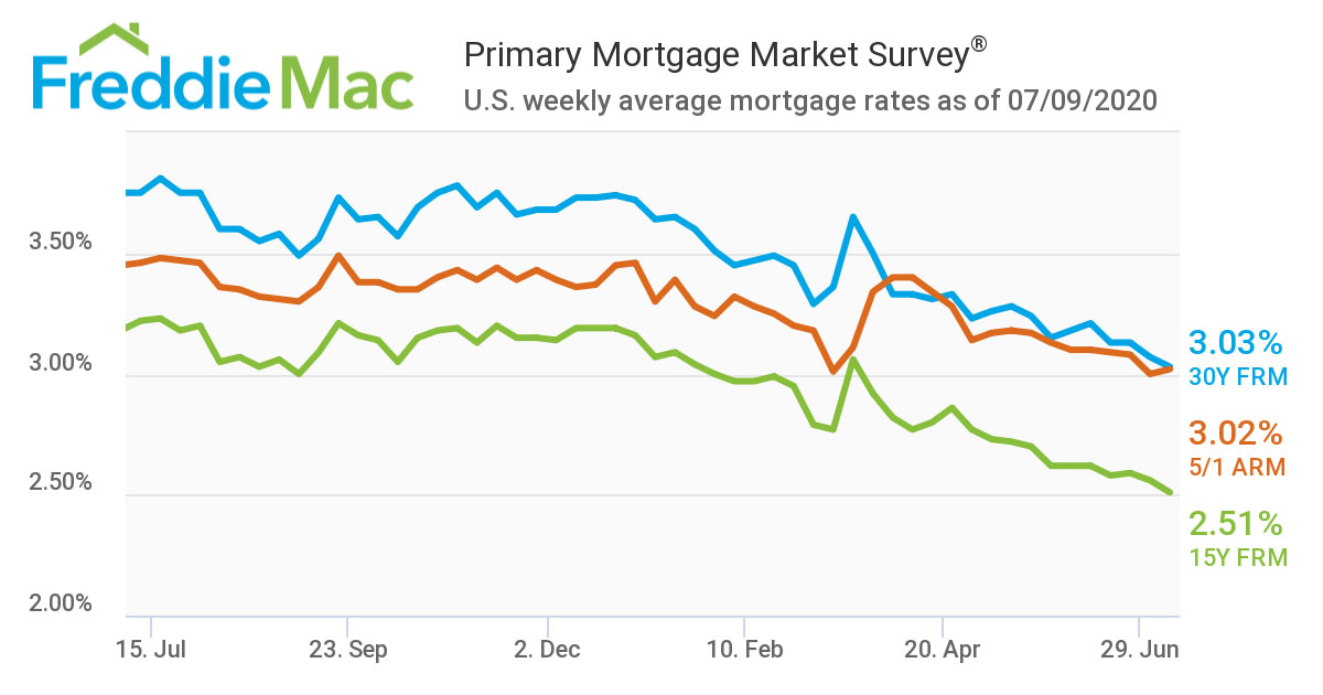 US-weekly-average-mortgage-rates-as-of-07-09-2020.jpg
