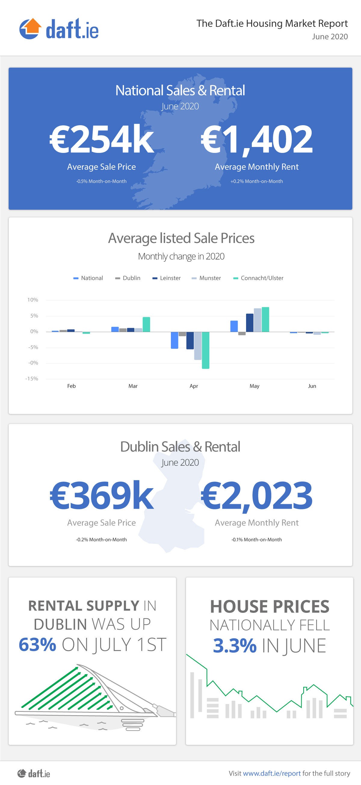 daft.ie-Infographic-June-2020.jpg