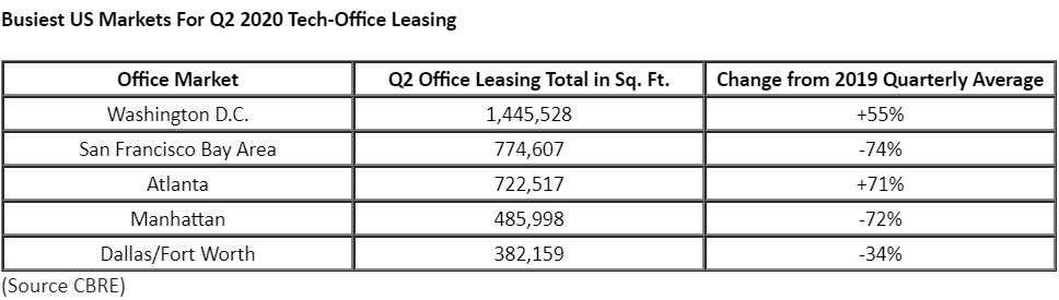 Busiest-US-Markets-For-Q2-2020-Tech-Office-Leasing.jpg
