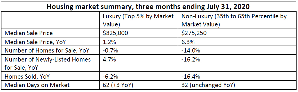 Housing-market-summary,-three-months-ending-July-31,-2020.jpg