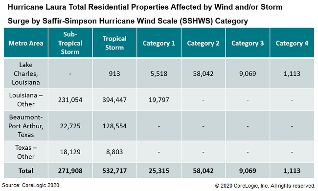 Hurricane-Laura-Total-Residential-Properties-Affected-by-Wind-and-Storm.jpg