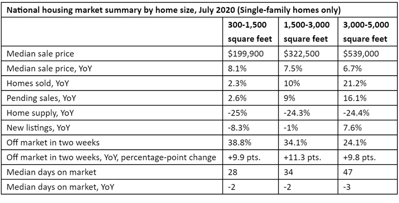 National-housing-market-summary-by-home-size,-July-2020.jpg