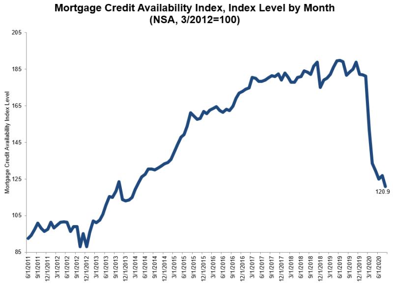 Mortgage-Credit-Avilability-Index-Q2-2020.jpg