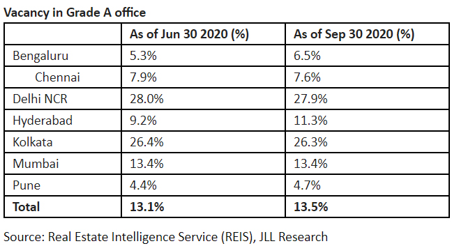 2020-office-market-report---Vacancy-in-Grade-A-office.jpg