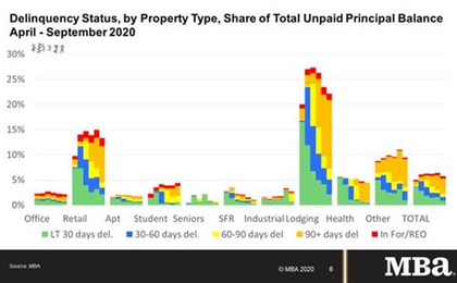 Delinquency-Status-By-Property-Type-Sep-2020.jpg