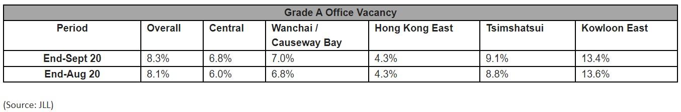 Hong Kong September 2020 office market report - Grade A Office Vacancy .jpg