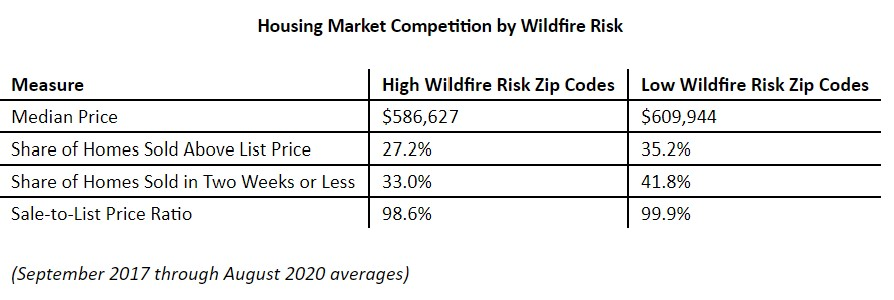 Housing Market Competition by Wildfire Risk.jpg