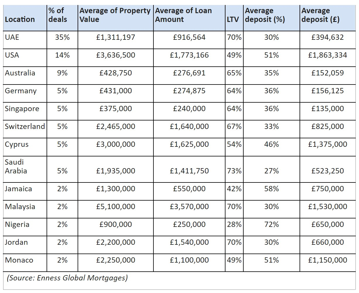 London luxury home buyer data for 2020.jpg