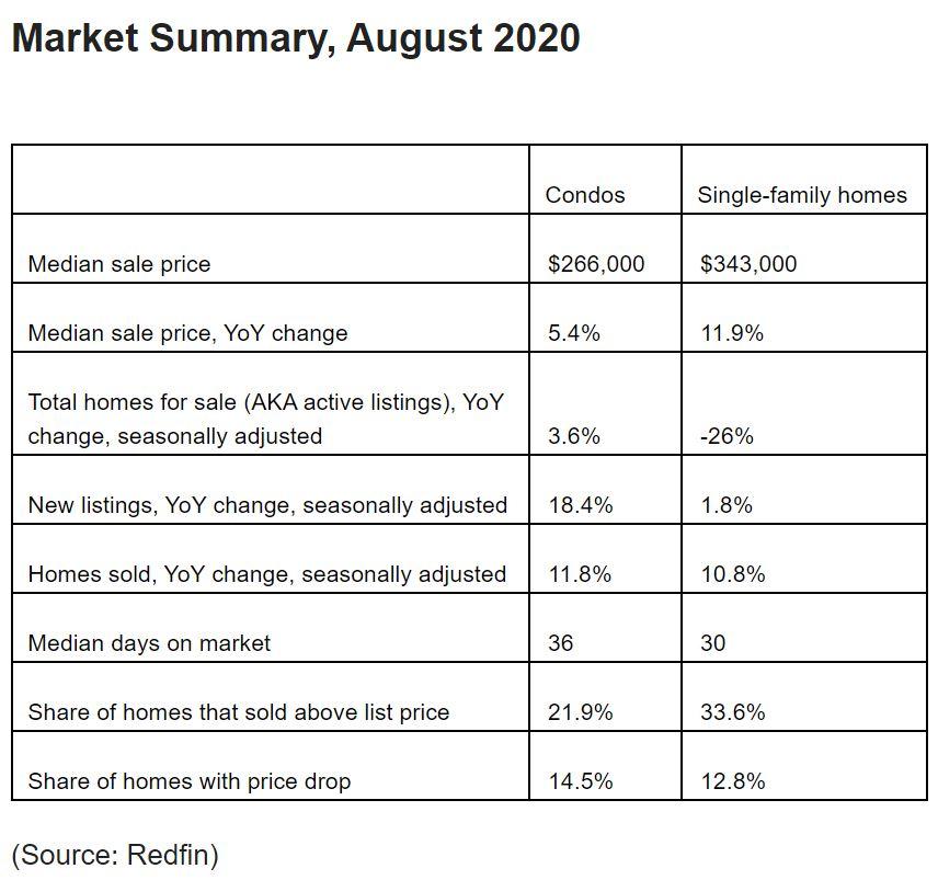 Redfin 2020 housing data.JPG