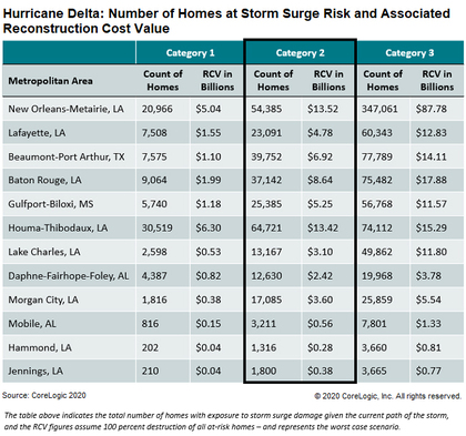 hurricane-delta-number-of-homes-storm-surge-risk-10082020.jpg