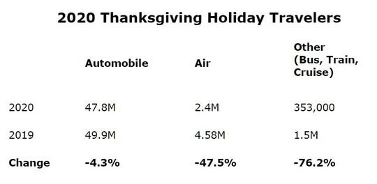 2020 Thanksgiving Holiday Travelers.jpg
