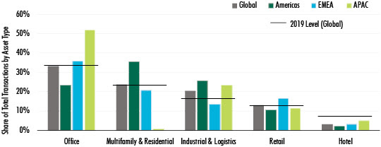 CBRE-commercial-property-investment-data-Q3-2020---chart-2.jpg