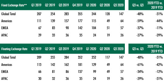 CBRE-commercial-property-investment-data-Q3-2020---chart-3.jpg